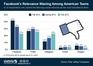 ChartOfTheDay_1563_Facebooks_Relevance_Waning_Among_American_Teens_n